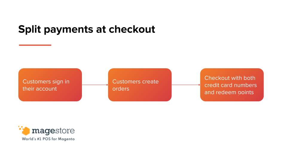 split payment at checkout